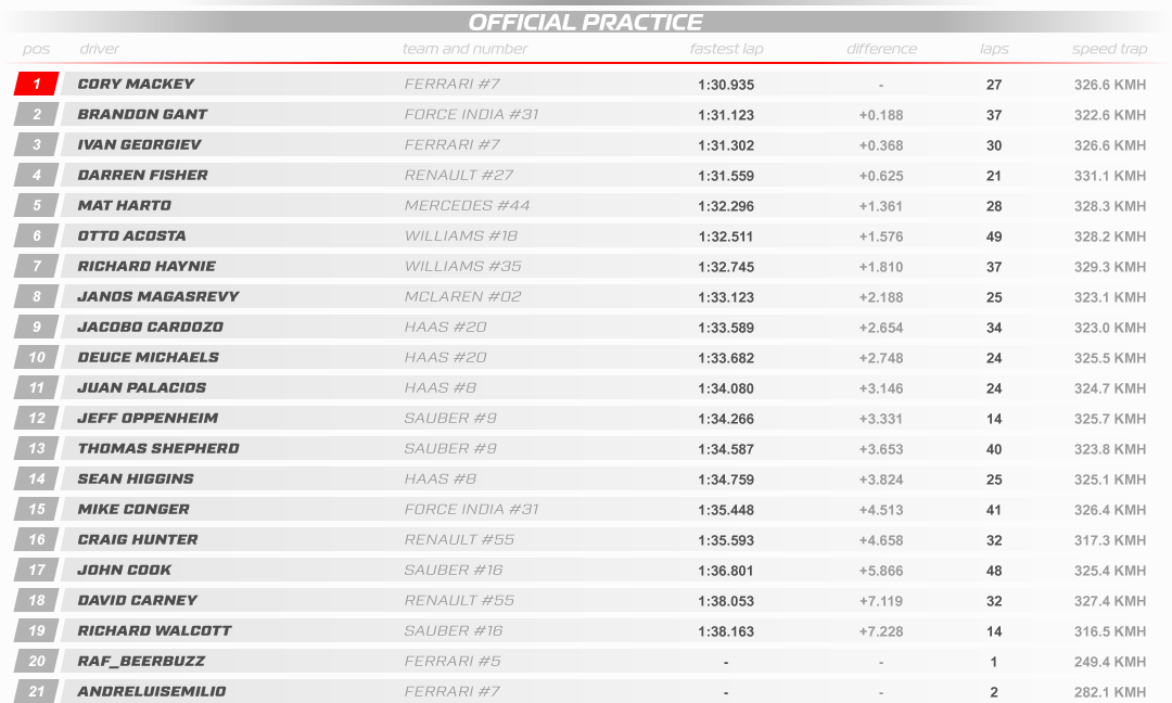 SRHF1 WS 2019 03 Sepang Results Practice